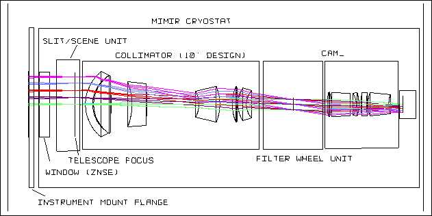 Mimir Development Plan