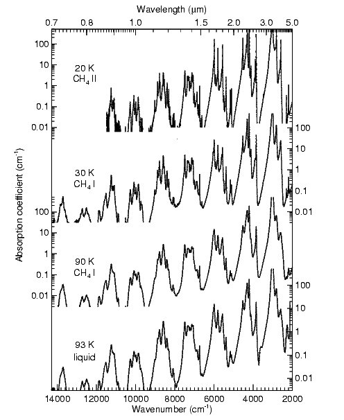 CH4 ice absorption spectra